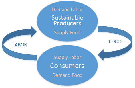 This is the food system that is sustainable with Farmished's help